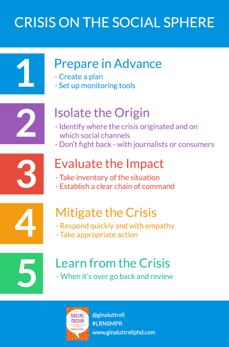 Infographic 10.1_Crisis on Social Sphere