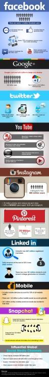Infographic 2_1 Social Media Stats