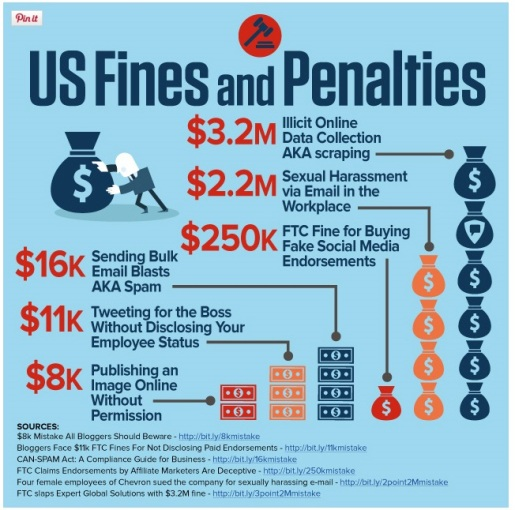 US Fines and Penalties