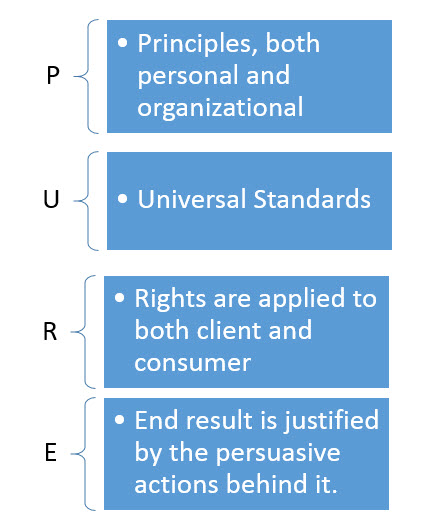 PURE Model of Ethical Decision Making