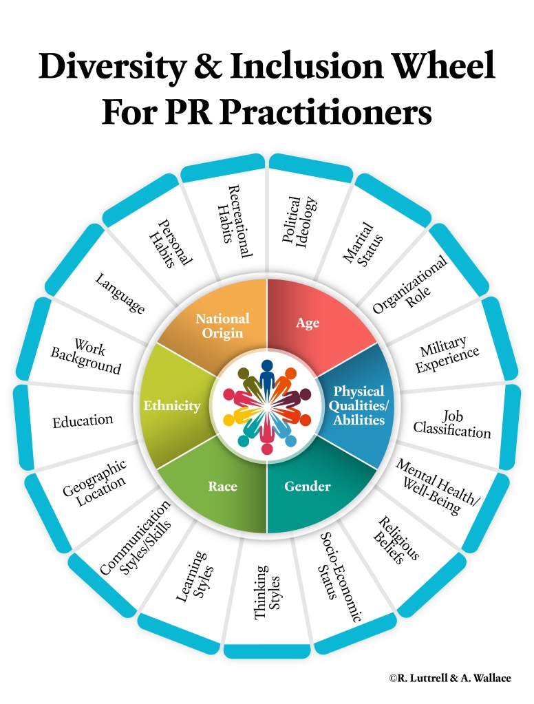 The Diversity and Inclusion Wheel for PR Practitioners developed by Regina Luttrell and Adrienne Wallace.